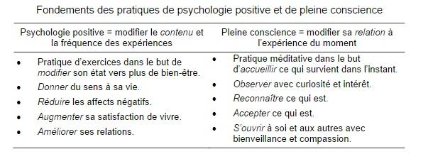 psychopositivepleineconscience