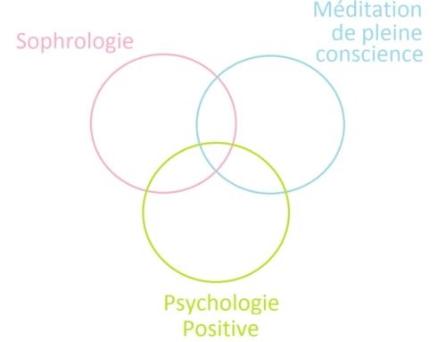 Sophrologie, pleine conscience, psychologie positive, quelles différences ?