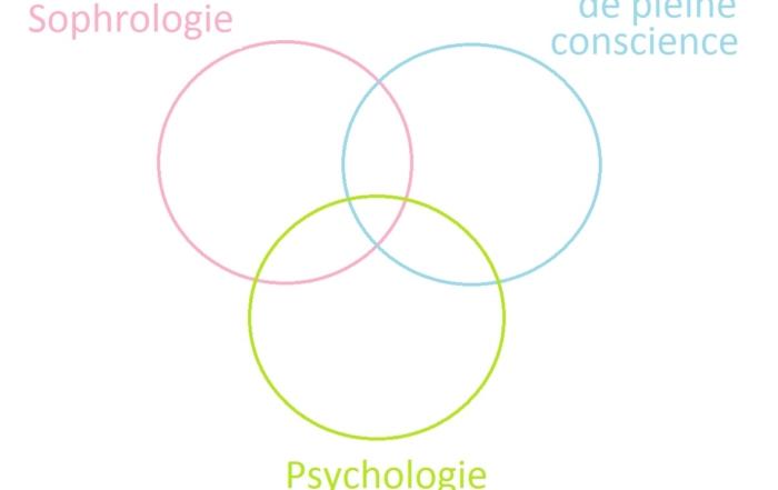 Psycho positive - Sophrologie - Pleine conscience